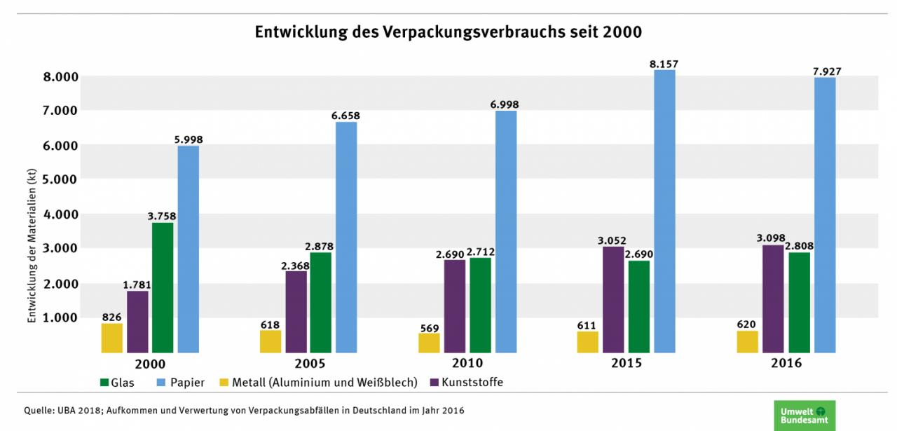 Banderolen - Entwicklung des Verpackungsverbrauchs seit 2000