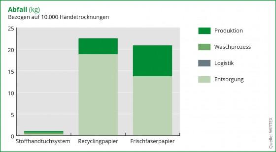 Studie zu Abfall bezogen auf Stoffhandtücher und PapierhandtücherQuelle: WIRTEX